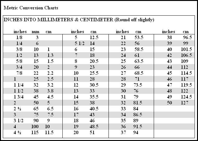 Metric Conversion Charts